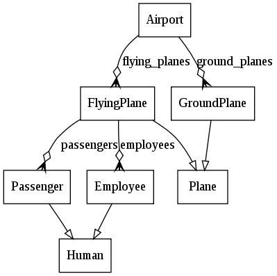 Automatic UML class diagram from python code
